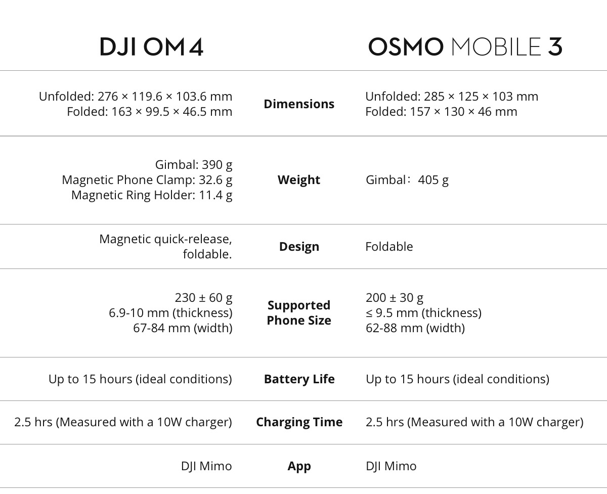 Perbezaan DJI OM 4 & DJI Osmo Mobile 3